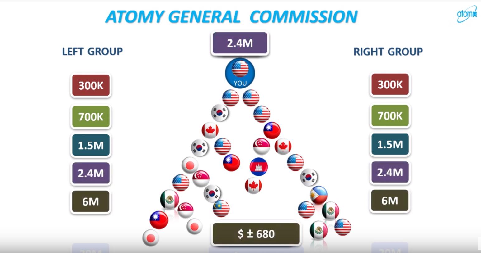 Plan de rémunération atomy