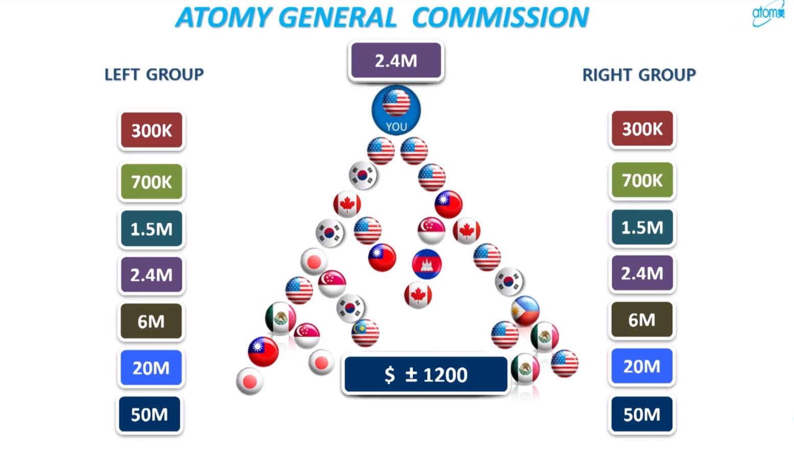 Commission niveau 7