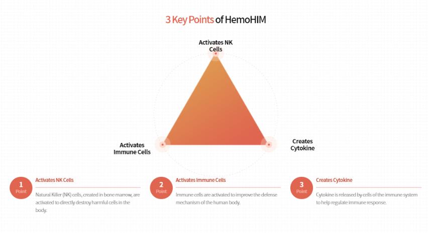 Les 3 actions bienfaisantes de HemoHim