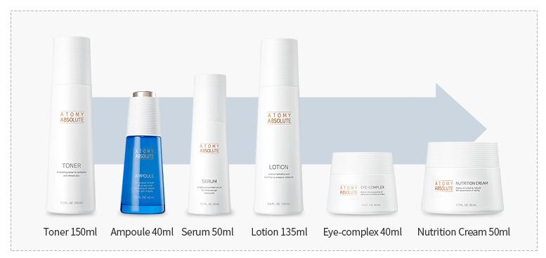 Etapes de soins avec Absolute cellactive skincare
